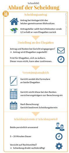 Muster inklusive #Deckblatt, #Bewerbungsschreiben und #Lebenslauf ...