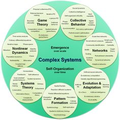 A visual, organizational map of complex systems science Systems Thinking, Thinking Skills, Critical Thinking, Thinking Strategies, Knowledge Management, Change Management, Management Tips, Self Branding, Design Thinking