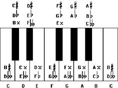 Learn piano notes and keys here for free. How to read notes. Learn to identify notes on the 88 key piano. 88 Key Piano, Piano Keys, Piano Lessons For Beginners, Best Piano, Reading Notes, Piano Tutorial, Learning Piano, 3d Printing, Impression 3d