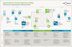 Experience Map from Adaptive Path  http://www.slideshare.net/ptquattlebaum/on-service-design