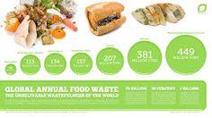 Image result for food waste