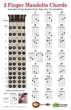 Two Finger Mandolin Chords Chart, Includes Mandolin Fret Board