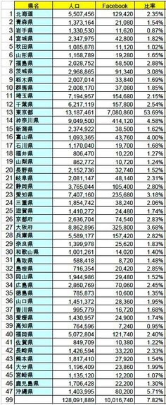 No. of users of FB in Japan, however number of Tokyo is incorrect...