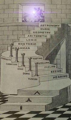 The Trivium & Quadrivium. its supposed to be, grammar, logic, rhetoric though in that order. Don't know why they got that part wrong. Masonic Art, Masonic Lodge, Masonic Symbols, Sacred Geometry Symbols, Geometry Art, Illuminati, Esoteric Art, Templer, Spirit Science