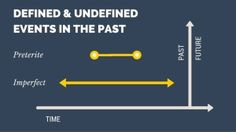 Defined and Undefined Events