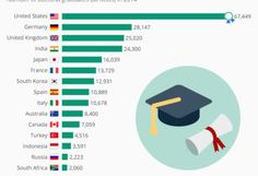 countries with the most doctoral degree graduates