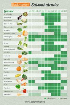 In unserem Saisonkalender fürs ganze Jahr findet ihr Obst, Gemüse, Kräuter, Salat und Nüsse in der Übersicht – praktisch zum Ausdrucken! Healthy Meals, Healthy Life, Healthy Eating, Best Smoothie, Garden Types, Eat Smarter, Health And Nutrition, Vegan Recipes, Clean Eating