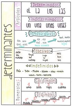 Esquema/ taula: los determinantes Spanish Grammar, Spanish Vocabulary, Spanish Language, Dual Language Classroom, Spanish Classroom, Kids English, Learn English, Teaching Writing, Teaching Spanish