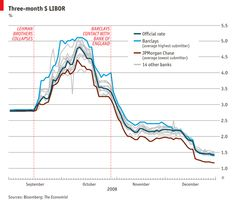 Great Economist graph on the UK Libor Scandal. Implies JPMorgan next in line after Barclays. Information Design, Interesting Information, Financial Charts, Jpmorgan Chase, Financial Markets, Submissive, Scandal, Closer, Finance