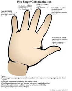 Five Finger Communication  A mnemonic tool for recalling the essential elements of a good sending message. Each finger represents a particular part of a message. Using this tool a message can be sent with percision and boundaries.