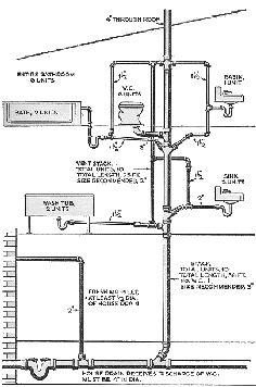 plumbing tree diagram installing a sink cleanout under bathroom sink - google ...