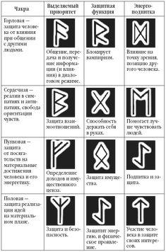 Rune Symbols, Magic Symbols, Runes, Vintage Tattoo Art, Wiccan, Stencils, Religion, Art Journaling, Tatoo