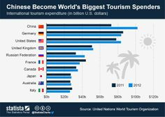 How To Benefit From the Chinese Tourist Boom