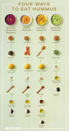Spice up your classic hummus recipe with new vegetables, like peas, and other flavorful additions. Recipes for 1 Super Easy Green Pea Hummus Vegetarian Hummus Recipe, Vegan Pesto, Healthy Hummus Recipe Without Tahini, Homemade Hummus Recipe, Humus Recipe, Guacamole Recipe Easy, Falafel Recipe, Kale Pesto, Avocado Pesto