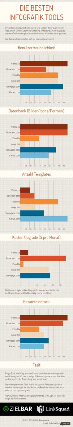 Gratis Infografik Tools