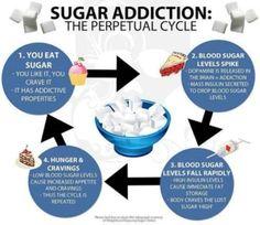 Sugar Detox: Kick the sugar addiction for good! We think it's the perfect time todo sugar detox and get rid of that pesky sugar habit. Health And Nutrition, Health And Wellness, Health Fitness, Nutrition Tips, Nutrition Education, Health Facts, Gut Health, Public Health, Nutrition Websites