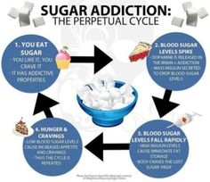 """""""SUGAR REHAB"""" registration is now up and ready!!!  Who needs an intervention!?!?  Sign up NOW to reserve your spot:)))"""