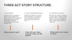 Three Acts Used By the most captivating presentations http://blog.hubspot.com/blog/tabid/6307/bid/34274/7-Lessons-From-the-World-s-Most-Captivating-Presenters-SlideShare.aspx