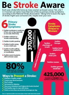 Learn about Doylestown Hospital's Stroke Resource Center at: http://dialogue.dh.org/2014/05/stroke-awareness-month.html www.maxiaids.com