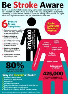 Be Stroke Aware - H2UWomen.com