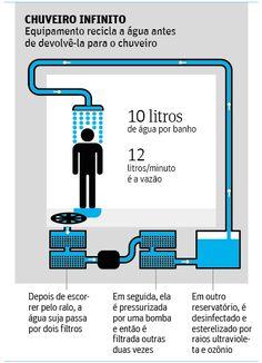 Engenheiro de SP cria chuveiro que dá banho 'infinito' com dez litros de água - 24/04/2015 - Cotidiano - Folha de S.Paulo                                                                                                                                                                                 Mais