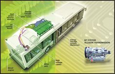 A cut away of a Hybrid bus showing how it works