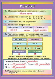 Comments in Topic Russian Language Lessons, Russian Lessons, Russian Language Learning, Learn Russian, Learn English, Russian Alphabet, Language And Literature, Kids Corner, English Vocabulary