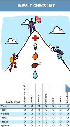 Prepper Supplies Checklist - Preppers Survive Survival Life Hacks, Survival Quotes, Survival Food, Survival Prepping, Emergency Preparedness, Survival Skills, Urban Survival, Survival Courses, Survival School