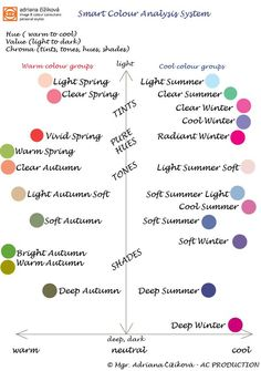 """Smart Colour Analysis System, author Adriana Cizikova, image and colour consultant, personal stylist, Slovakia, www.vizazista.sk Easy understanding, clear communication about colours. No bullshit, no mystification! Based on Munsell and CIE colour concept. Profesional Pantone colours for fashion and interier with about 2.100 colours. (The names """"spring, summer, autumn and winter"""" are very popular and famous, that´ s why I used them for my colour groups. """"Light Spring = LIGHT WARM clear""""…"""