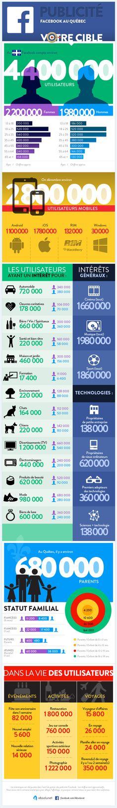 L'audience des publicités sur Facebook au Québec en une infographie (Octobre 2013)