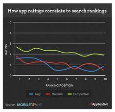 Jaký je vztah mezi hodnocením mobilní aplikace a jejím pořadím ve výsledcích vyhledávání na appstoru