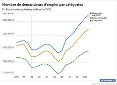 La France compte désormais plus de 2,5 millions de foyers au RSA. La troisième explication tient dans la tendance structurelle de la France (depuis plus de 30 ans), à rester figée dans le chômage de masse, avec une aggravation très marquée depuis la crise de 2008.