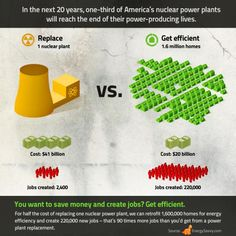 On investing in nuclear power vs. energy efficiency