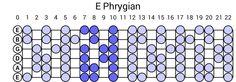 E Phrygian