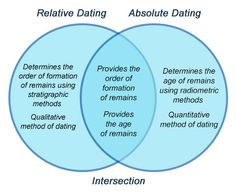 compare and contrast the absolute and relative method of dating rocks
