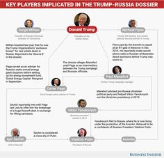 Trump-Russia ties and relationships - Business Insider