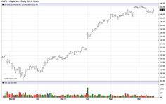 Aapl Stock Quote Endearing Apple Bounces After Flirting With $500 Time To Buy  Aapl Chart