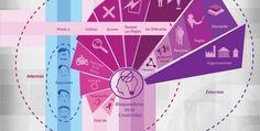 ¿Por qué las infografías son tan importantes hoy en el diseño de contenidos? ¡Sigue leyendo!