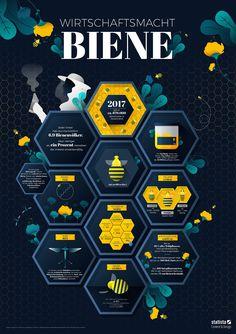 Jetzt im Frühling brummt und summt es wieder überall. Doch das könnte sich in einigen Jahrzehnten ändern. Forscher warnen schon seit einiger Zeit vor dem Bienensterben. Seit 1985 sind in Mitteleuropa bereits ein Viertel aller Honigbienenvölker ausgestorben. Dabei sind die fleißigen Wunderwerke nicht nur für unseren Honigkonsum wichtig.   #Bestäubungsleistung #Biene #Honigbienen #Wirtschaftsmacht