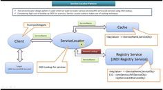 Service Locator Design Pattern - Introduction