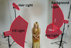 Understanding the 4 Primary Photo Studio Lights - Movie, Animation Studio, Filmmaking Trailer Portrait Lighting Setup, Studio Lighting Setups, Portrait Photography Lighting, Photography Lighting Techniques, Photo Studio Lighting, Photography Studio Setup, Photography Settings, Photography Lessons, Light Photography