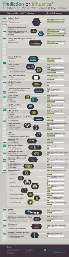 La ciencia ficción que predijo el futuro en una infografía | #futurama #scifi