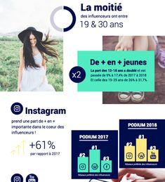 Instagram toujours plus présent dans le coeur des influenceurs en 2018 | Camille Jourdain