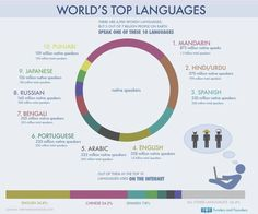 Worlds top Languages - Urdu is one of them