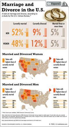 Marrage/divorce