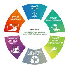 #Efftronics providing #SmartCity #Solutons like #Smartwater #Smart #Environment, smart #Energy, #wasteManagement, Command Control Center, smart #Transport.