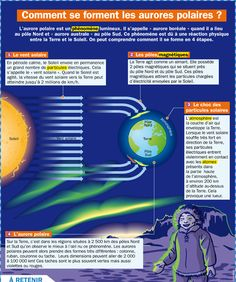Science infographic and charts Science infographic - Comment se forment les aurores polaires ? Infographic Description Science infographic and charts French Class, French Lessons, Science For Kids, Science And Nature, Study French, French Grammar, French Resources, School Grades, Space And Astronomy