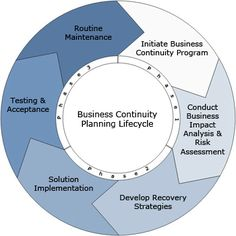 Crisis Management Plan  Business Diagram For Powerpoint Check