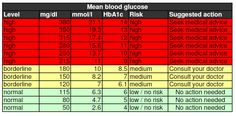 A1C Scale   to Dr. Richard Bernstein a normal, healthy ...