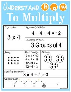 Shows 7 multiplication strategies with coordinating graphic organizer Fact family Fact in words Array Picture Repeated Addition Number line Equality Posters can be printed as one large poster at a professional copy center or printed in 4 - 8.5 x 11 size pages and pieced together.